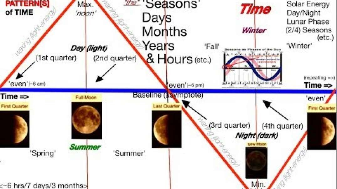 Cycles of Time -13th Months & the Metonic Cycle (2 of 3)