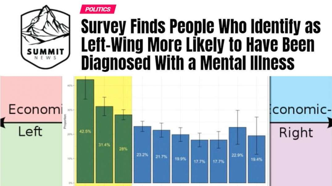 Survey Finds Left-Wing People More Likely To Be Mentally Ill