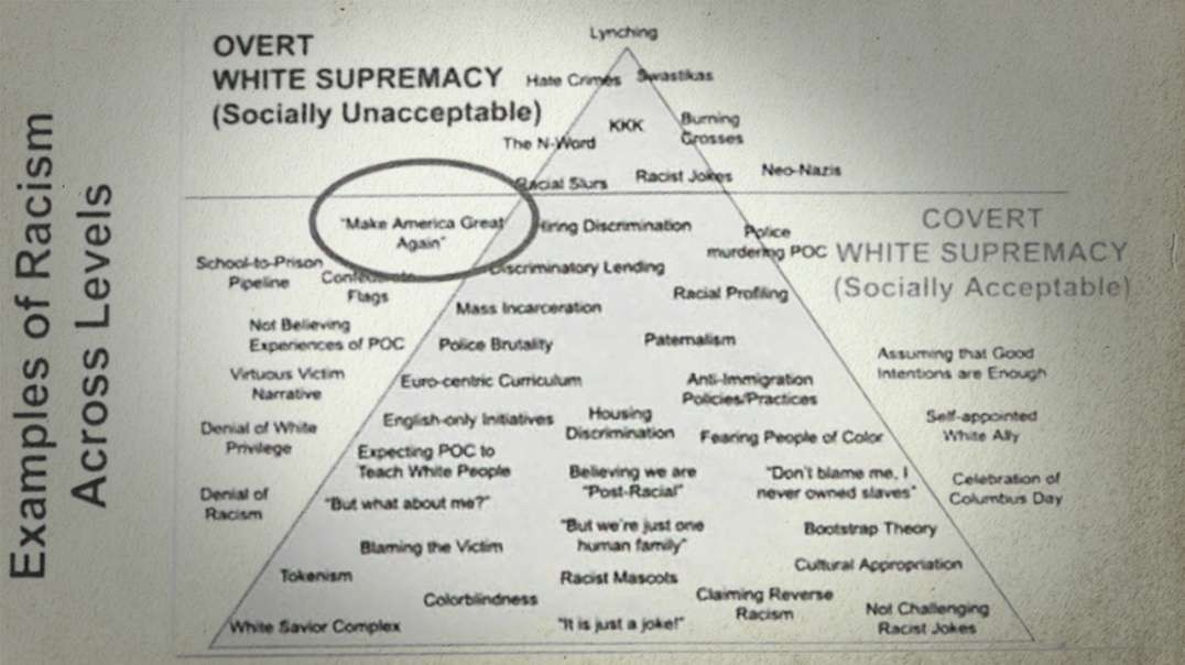 Critical Race Theory Document Says Make America Great Again Is White Supremacy