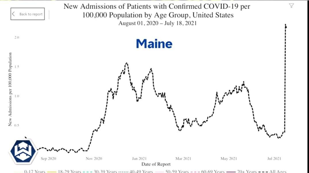 New Numbers Reveal Vaccinated People Responsible For New COVID Outbreak